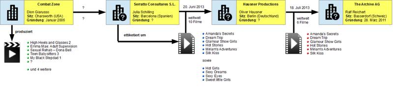 Filmverwertungsrechte